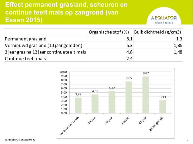 Effect permanent grasland, scheuren en continue teelt mais op zandgrond (van Essen 2015)