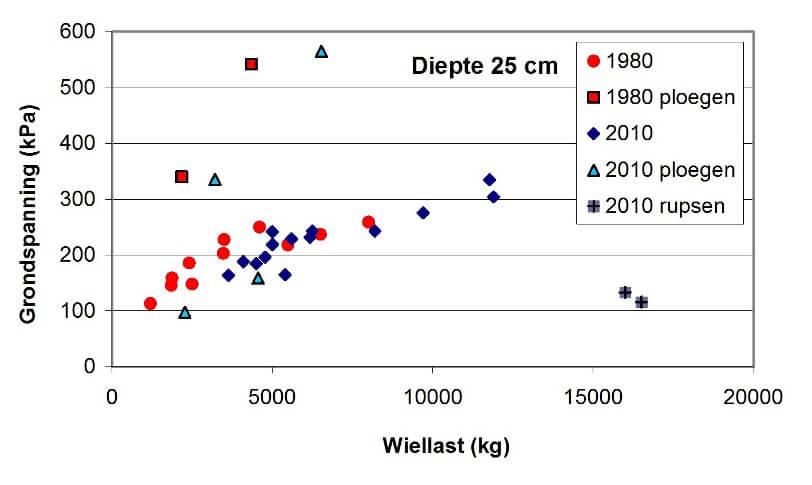 Grondspanning25 cm diep (Vermeulen e.a. 2010)